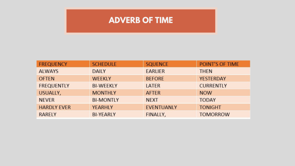 contoh adverb of time