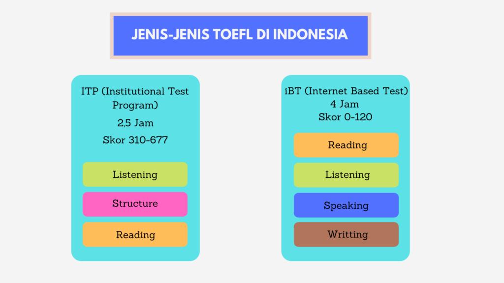 jenis toefl di indonesia